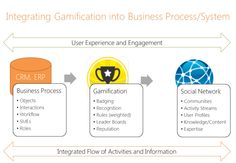 Award-winning business communication app for employees, internal communications and HR leaders. Gamify Your Life, User Experience, User Profile, Communication, Knowledge, Activities, Learning, Business, Studying