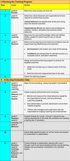 New Book Alert Kirkpatricku0027s Four Levels of Training Evaluation - sample training evaluation form