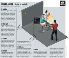Home studio setup: 6 things every photographer needs| Digital Camera World