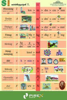 Fixi tanulói munkalap SI mértékegységrendszer I. Mathematics, Children, Kids, Homeschool, Classroom, Study, Teacher, Flora, Education