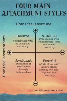 The Four Main Attachment Styles Understanding attachment styles in relationships Emotionally Focused Therapy Toxic Relationships, Healthy Relationships, Relationship Advice, Relationship Therapy, Communication Relationship, Intimacy In Marriage, Marriage Tips, Attachment Theory, Attachment Quotes