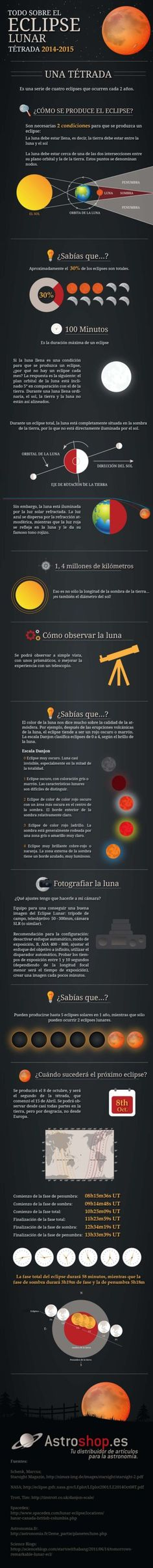 Infografía para entender el eclipse lunar del 8 de octubre