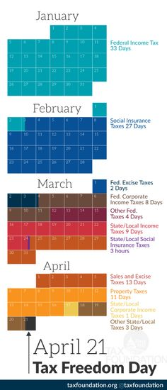 Tax Freedom Day® 2014 is April 21, Three Days Later Than Last Year | Tax Foundation