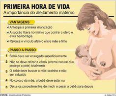A importância da amamentação na primeira hora de vida. Doula, Mom Body, Baby Information, Baby Checklist, Baby Health, Newborn Care, Baby Shark, Ms Gs, Future Baby