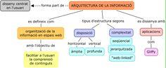 Mapa conceptual: Arquitectura de la informació. (Individual)