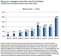 Pew Research Center's Internet & American Life Project - REPORT: Tablet and E-book reader Ownership Nearly Double Over the Holiday Gift-Giving Period