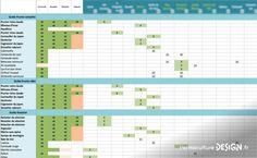 Création d'un jardin-forêt en permaculture dans un écovillage : exemple de tableau d'organisation pour les fournisseurs de plantes. Pour lire l'article complet : http://www.permaculturedesign.fr/creation-jardin-foret-comestible-permaculture-guilde-projet-communaute-eco-village-2 #PermacultureDesign #Permaculture #ForetComestible #Agroforesterie #Guildes #ProductionDeNourriture #ProjetTERA #PlantezVotreAbondance #EcoVillage #PermacultureHumaine #JardinForet #FaireEnsemble #LieuxPermacoles
