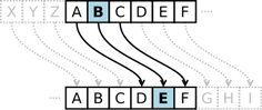 Ciphers depend on patterns to be able to work.