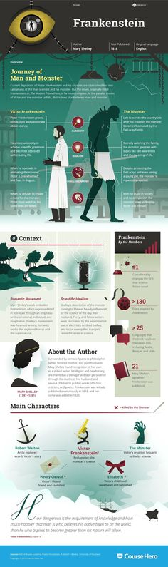 Frankenstein infographic thumbnail Study Guide for Mary Shelley's Frankenstein including chapter summary, character analysis, and more. Learn all about Frankenstein, ask questions, and get the answers you need. Ap Literature, British Literature, Teaching Literature, Classic Literature, Romanticism Literature, Classic Books, English Romanticism, Good Books, Books To Read