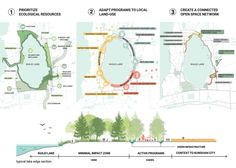 Discover recipes, home ideas, style inspiration and other ideas to try. Landscape Architecture Portfolio, Landscape Model, Park Landscape, Architecture Design, Biophilic Architecture, Landscape Diagram, Urban Concept, Presentation Techniques, Urban Design Diagram