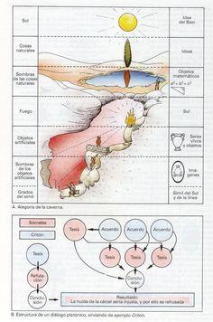 ATLAS FILOSOFIA: Platon - Alegoria de la Caverna