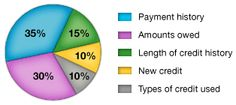 Does Opening or Cancelling a Credit Card Impact your Credit Score? & How Much?