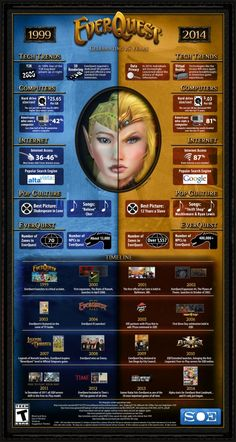 Post with 0 votes and 158 views. 15 Years of EverQuest in an Infographic Culture Songs, Spiderwick, Geek Games, Game Info, Video Game Art, Video Games, Good Ole, The More You Know, Games