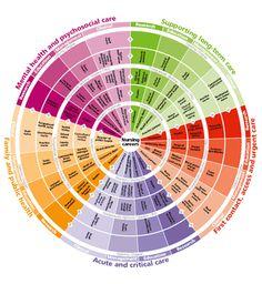 NHS Career Wheel