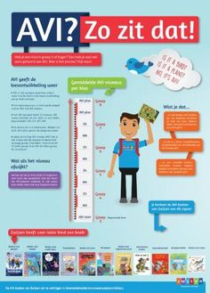 Elementary Schools, Spelling, Infographic, Family Guy, Teacher, Letters, Reading, Kids, Dyslexia