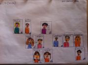 The family tree helps young students to learn the family member names..aunt, uncle, cousin, etc. This is Nicole's (9) family.