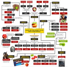 It's apple season here in the northeast which means lots of different apple varieties at the farmer's market.but do you ever struggle which choosing the right apple? Check out this awesome infographic from Slate . Fruit Recipes, Apple Recipes, Apple Desserts, Fall Recipes, Apple Chart, Apple Varieties, Apple Types, Apple Season, Gastronomia