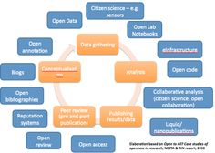 Openness in the research cycle