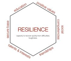 Teaching to promote resilience in students.