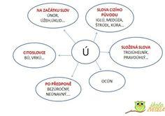 pravidla psaní psímenka ú English Language, U2, Chart, Teaching, Education, School, Literatura, Dyslexia, English People