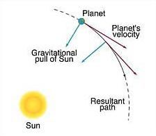 gravity isaac newton and astronomy - photo #18