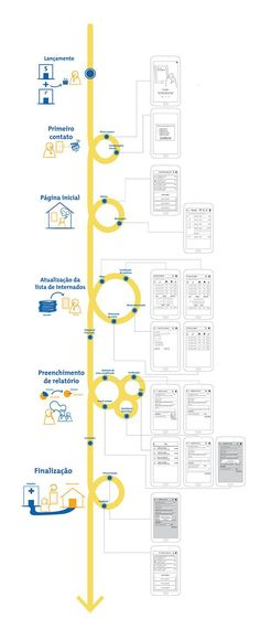 Screen-based user journey that also shows the user's context Process Infographic, Experience Map, Service Blueprint, Customer Journey Mapping, Interactive Design, Journey Mapping, Customer Experience Mapping, Design Thinking, App Design