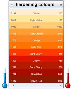 """Steel Hardening & Forging Temperatures - Colour Chart for forging / brazing, this are the """"glow"""" colours on the metal – West Yorkshire Steel Co Ltd"""