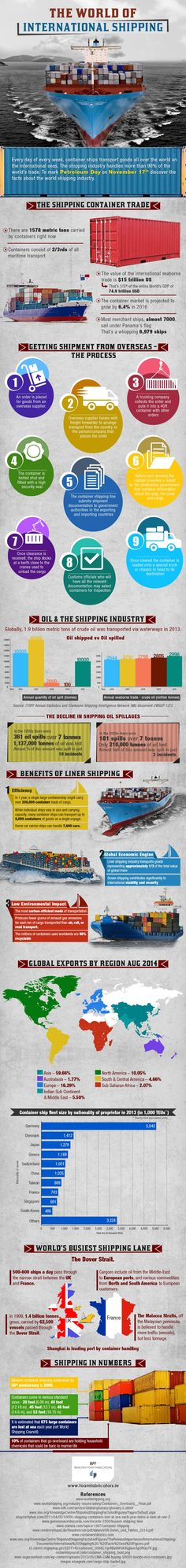 The World of International Shipping - Do you fancy an infographic? There are a lot of them online, but if you want your own please visit http://www.linfografico.com/prezzi/ Online girano molte infografiche, se ne vuoi realizzare una tutta tua visita http://www.linfografico.com/prezzi/