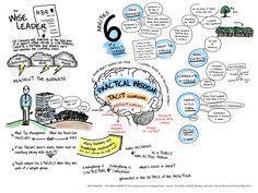 Leadership #HBR #mindmap