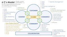 6C's Model of Organizing Marketing Technology