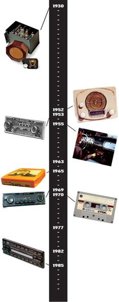 History of car radios. I had those types of tapes. Remember how horrible the sound was after recording something?