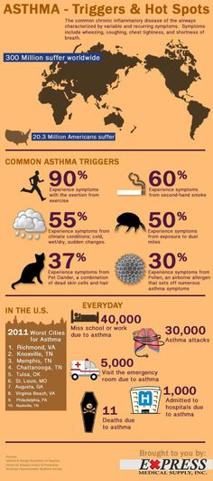 Infographic: 300 million asthma sufferers in the world- *I have Asthma, I live in TN- so to all my friends that want me to run with them, it's just not gonna happen! Lol