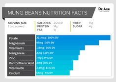 Mung beans nutrition facts