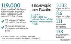 Η Ελλάδα παράγει χιλιάδες διατάγματα, νόμους, τροπολογίες
