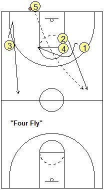 Basketball Press Offense – Press Breaker, Coach's Clipboard Basketball Coaching Press Breaker Options Youth Basketball Drills, Basketball Tattoos, Basketball Tricks, Basketball Practice, Basketball Plays, Basketball Posters, Basketball Workouts, Love And Basketball, Sports Basketball