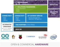 Eclipse IOT stack, a set of open source frameworks and protocols to ease IOT java development Arduino Wireless, Open Source, Home Automation, Java, Make It Simple, Language, Learning, Studying, Languages