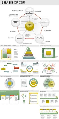 Basis of CSR PowerPoint Diagrams. Basis of CSR PowerPoint Diagrams provide an easy way to begin creating your presentation. PowerPoint Different Basis Uses Of Solar Energy, Solar Energy Panels, Intangible Asset, Business Ethics, Strategy Business, Business Planning, Business Management, Corporate Social Responsibility, Corporate Communication