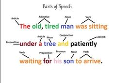 Nouns And Adjectives, Adverbs, Prepositions, Eight Parts Of Speech, Tired Man, Waiting For Him, Education English, English Grammar, Study Tips
