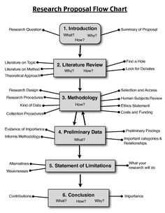 Research Proposal Flow Chart
