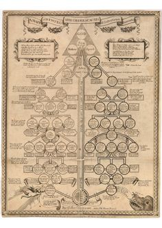 All sizes | A Mapp Shewing The Order & Causes of Salvation & Damnation | Flickr - Photo Sharing!