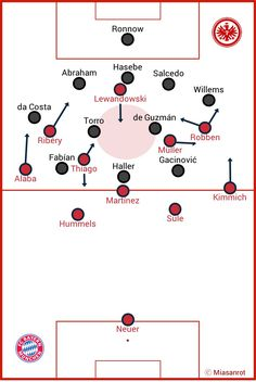 Eintracht Frankfurt vs. FC Bayern München, Supercup, Grundformationen