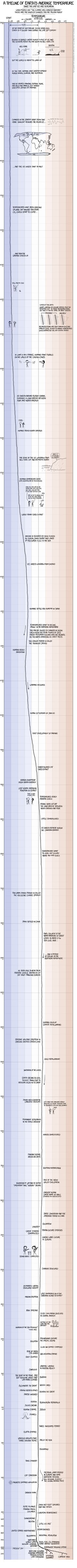 A Timeline of Earth's Average Temperature  A Must-See Climate Change Illustration.