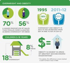 ANPHA's State of Preventive #Health 2013 report - infographic - #Australia