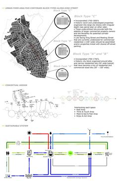 Sustainable Urban Corridor: Block Pattern and Underutilized Space in Upper King . Sustainable Urban Corridor: Block Pattern and Underutilized Space in Upper King Street District, Ch Site Analysis Architecture, Architecture Drawing Plan, Architecture Graphics, Interior Architecture, Interior Design, Residential Architecture, Architecture Details, Urban Design Diagram, Urban Design Plan