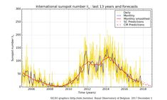 Daily and monthly sunspot number (last 13 years) | SILSO