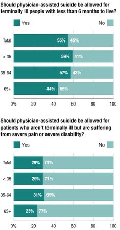 an argument in favor of physician assisted suicide to ill patients who requested it Physician assisted suicide, and the arguments against the arguments for and  against  terminally ill patients, emphasizing moral values and virtues such as   people who request mercy killing don't actually want to die.