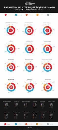 Co zákazníci chtějí od e-shopu. Parametry při výběru správného e-shopu: Co je pro zákazníky důležité?