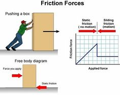 Static Friction-The friction arising between two objects in contact that are at rest with respect to each other. The friction that is moving against the object you are pushing, as seen in the picture.