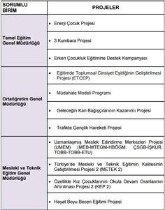 MEB'in 2016 yılında uygulayacağı projeler