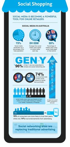 Social Media Australia: Retailer Statistics, Facts & Figures